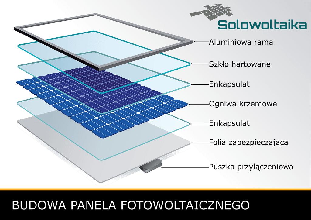 Budowa panela fotowltaicznego